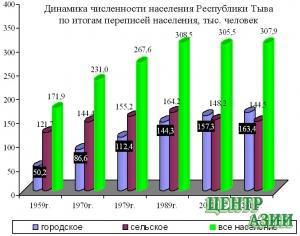 Сколько нас и каких в Туве:  что показала перепись?